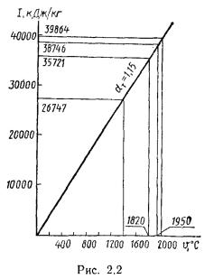 Примеры решения задач по теплотехнике
