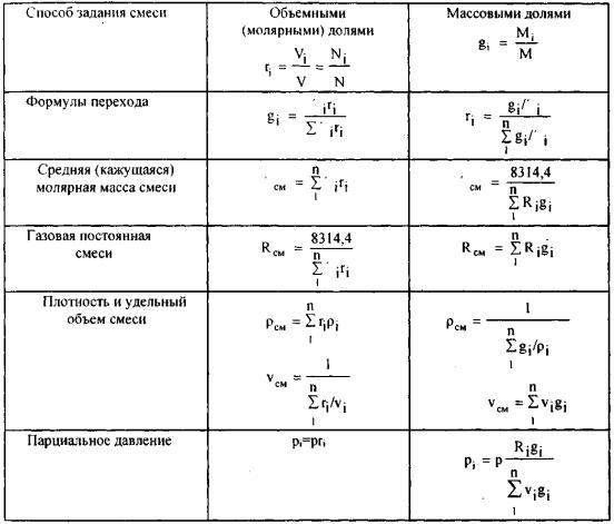 термодинамика задачи с решениями