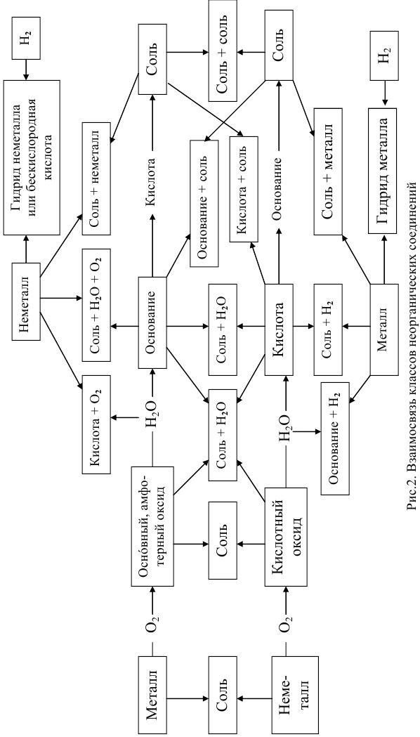 неорганическая химия задачи с решением