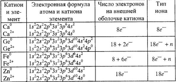 Решение задач по химии
