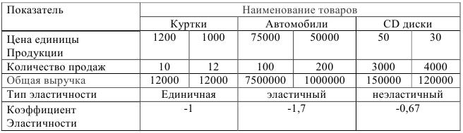 задачи по экономике