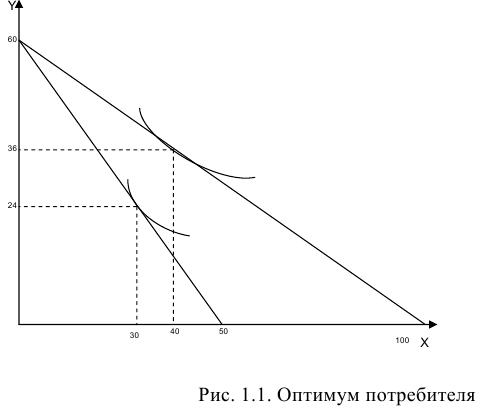 Решение задач по микроэкономике