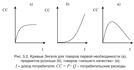 Примеры решения задач по микроэкономике
