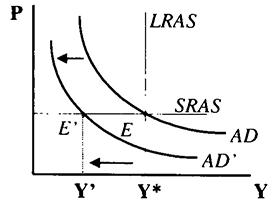 Макроэкономика задачи с решением