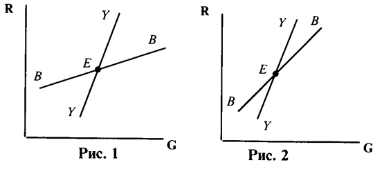 Решение задач по макроэкономике