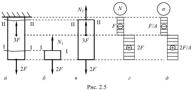 Решение задач по технической механике