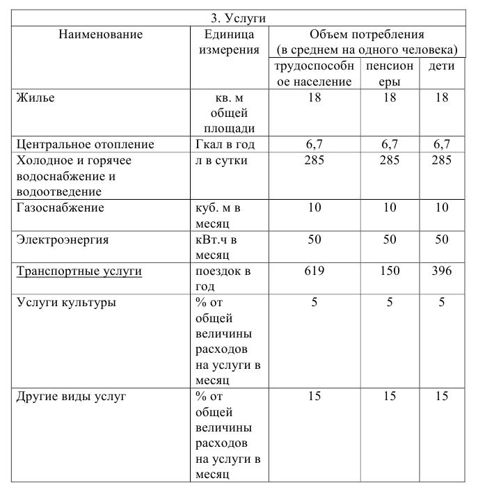 Статистика задачи с решением