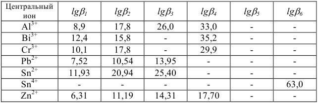 Примеры решения задач по аналитической химии
