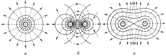 Решение задач по электростатике и электродинамике