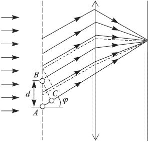 решение задач по оптике