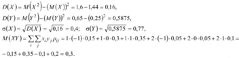 Решение задач по теории вероятностей