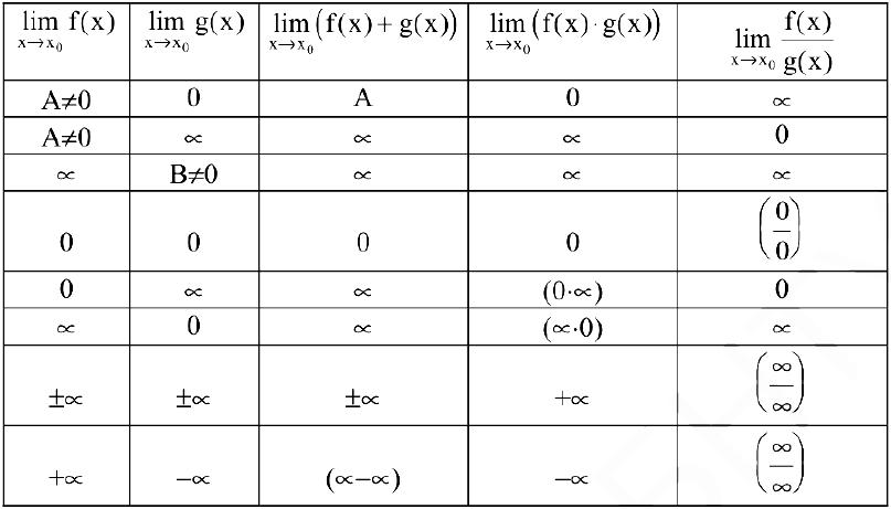 Математический анализ для 1 курса