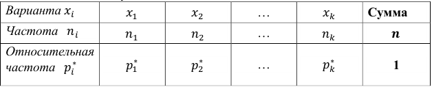 Решение задач по математической статистике