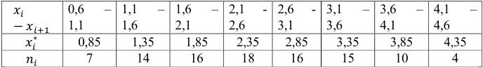 Математическая статистика задачи с решением
