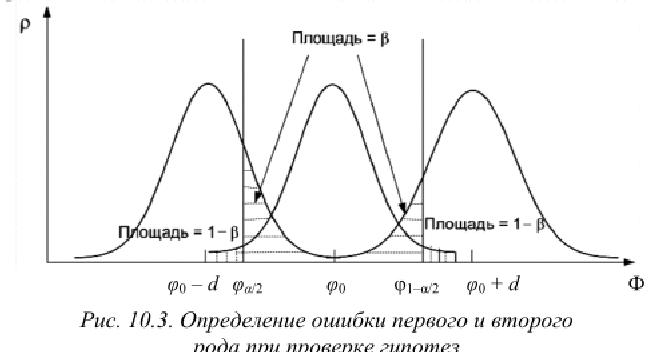 Примеры решения задач по математической статистике