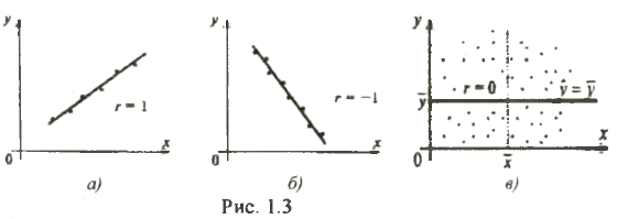 Решение задач по эконометрике