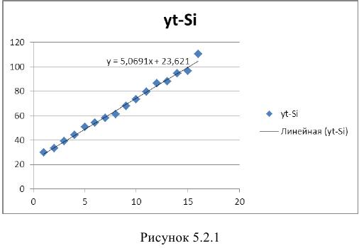 Лабораторная работа по эконометрике