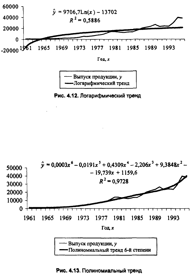 Примеры решения задач по эконометрике
