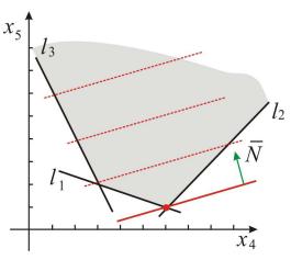 Графический метод решения задач линейного программирования