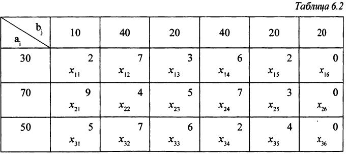 Примеры решения задач по линейному программированию